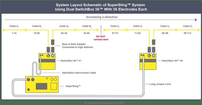Multi SwitchBox Setup