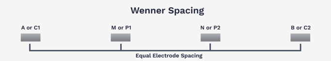 Wenner Spacing Example