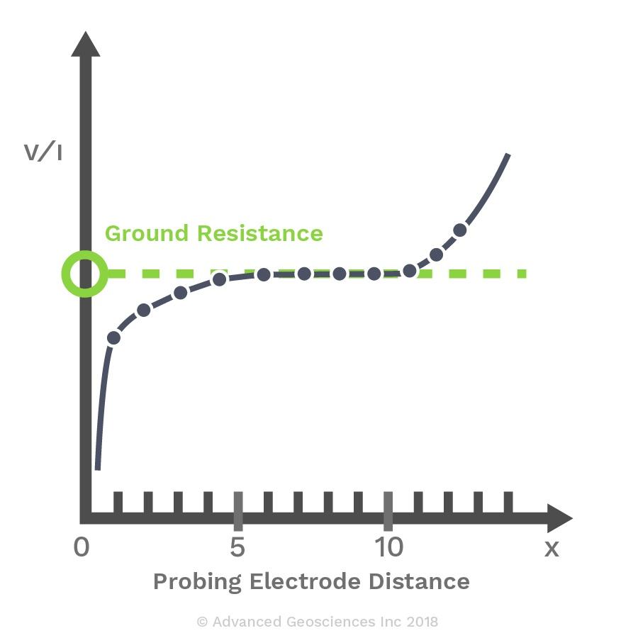 GroundResistance_FOP-01